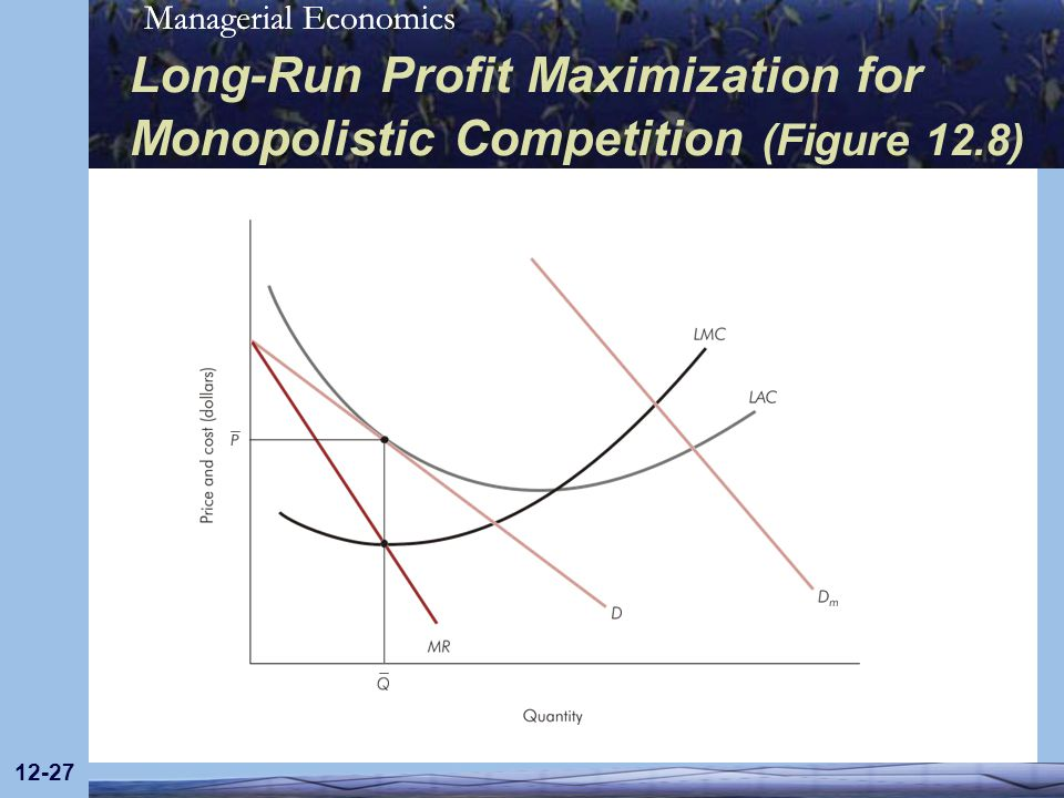 Long-Run Profit Maximization for Monopolistic Competition (Figure 12