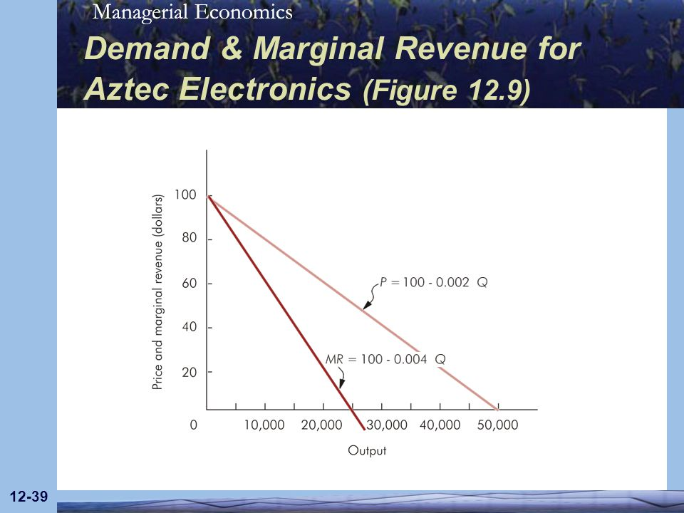 Demand & Marginal Revenue for Aztec Electronics (Figure 12.9)