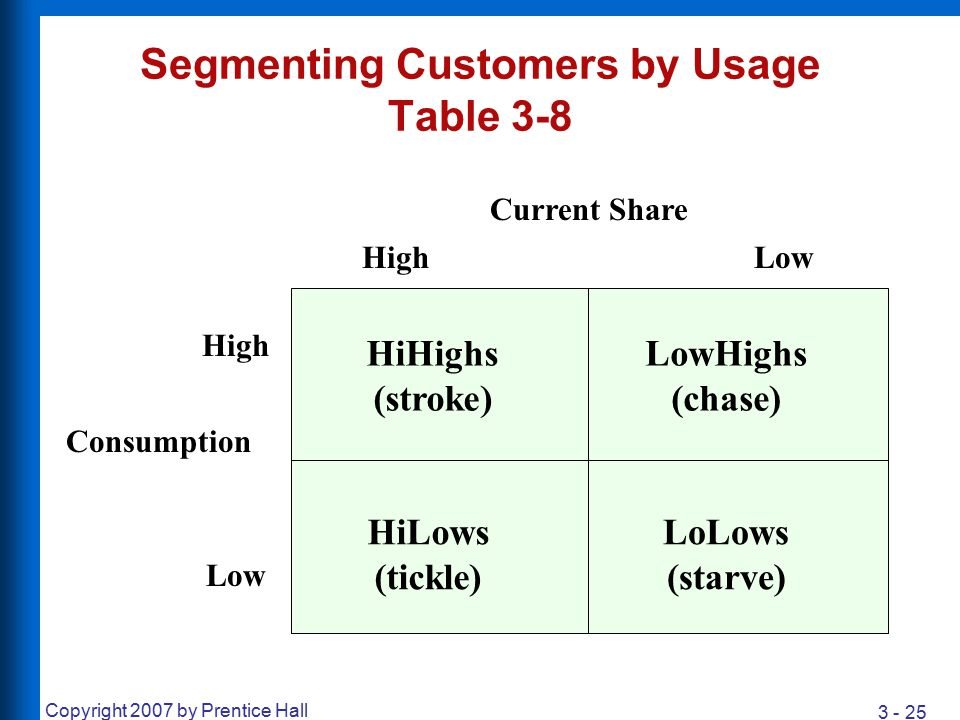 Segmenting Customers by Usage Table 3-8
