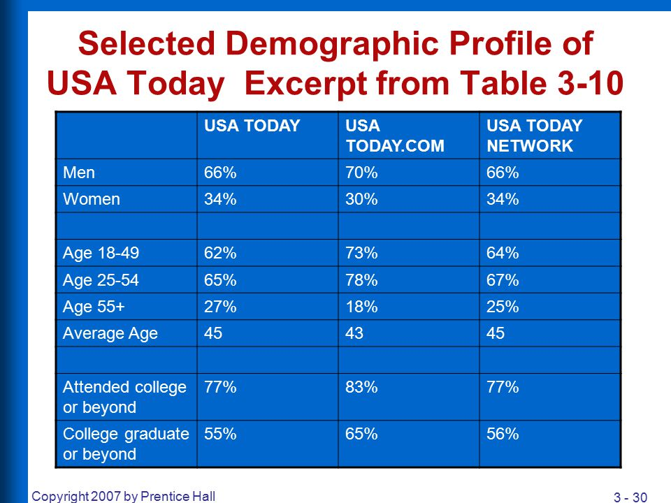Selected Demographic Profile of USA Today Excerpt from Table 3-10