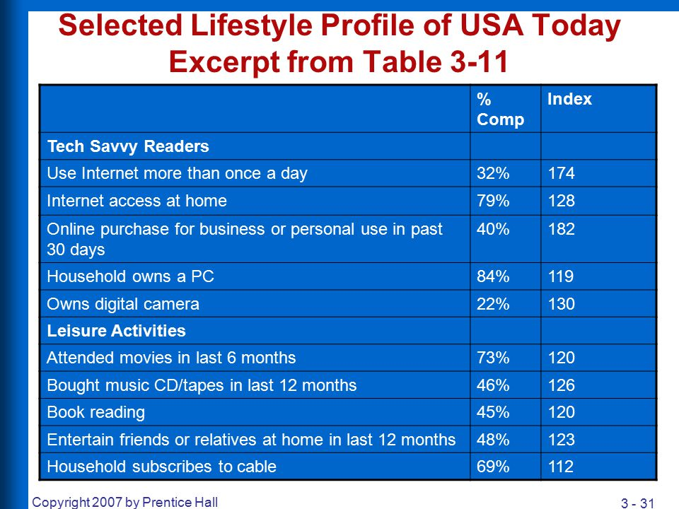 Selected Lifestyle Profile of USA Today Excerpt from Table 3-11