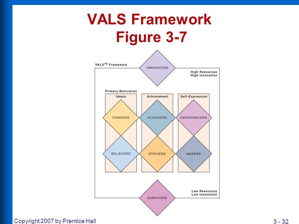 VALS Framework Figure 3-7