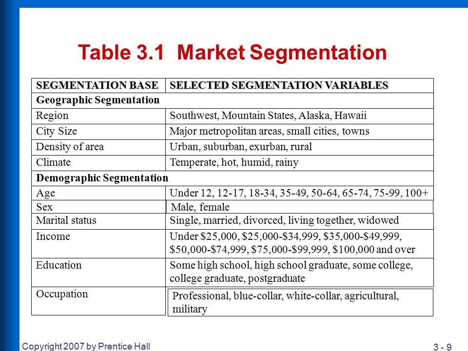 Table 3.1 Market Segmentation