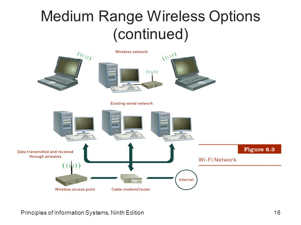 Medium Range Wireless Options (continued)
