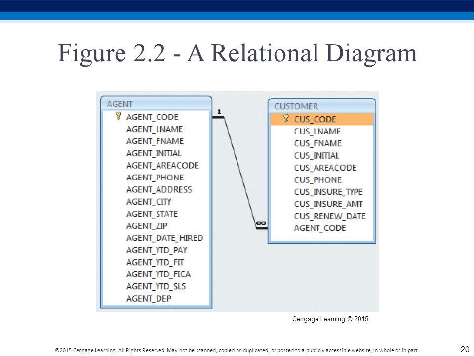 Figure 2.2 - A Relational Diagram