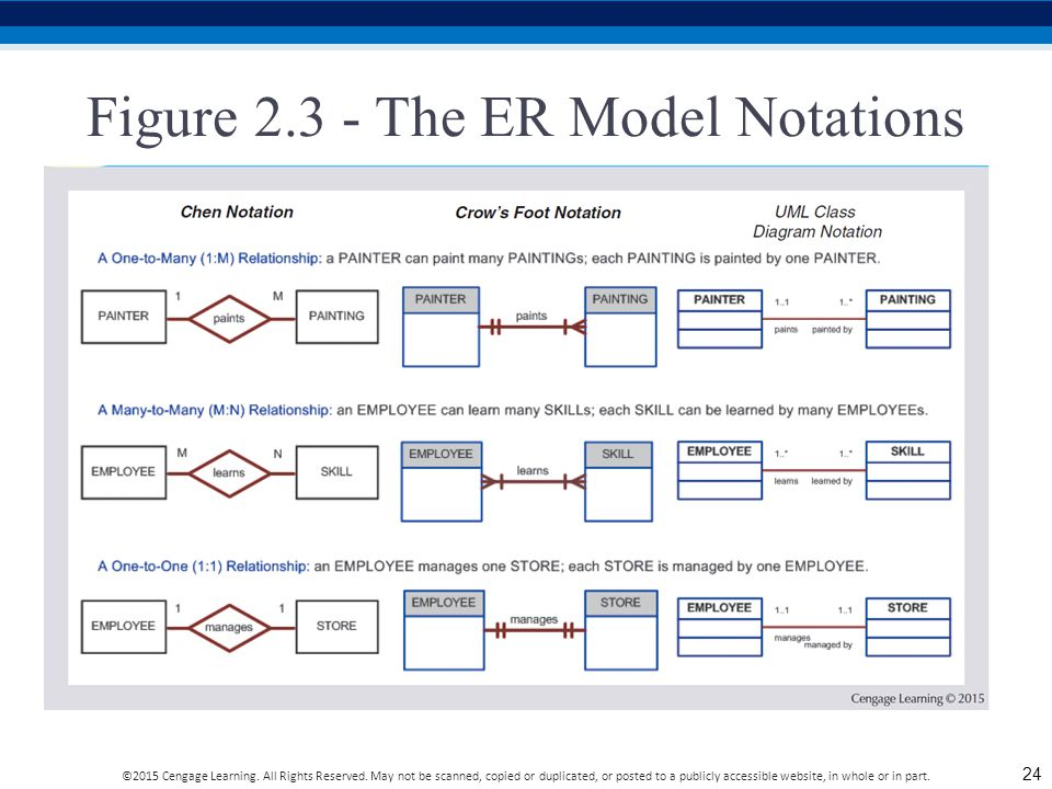 Figure 2.3 - The ER Model Notations