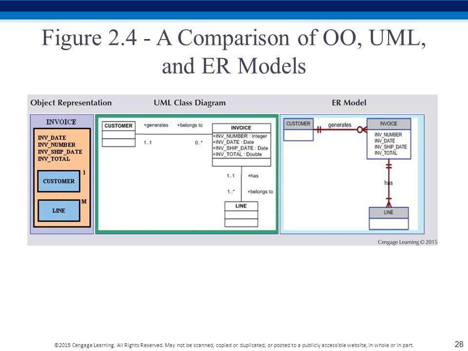 Figure 2.4 - A Comparison of OO, UML, and ER Models