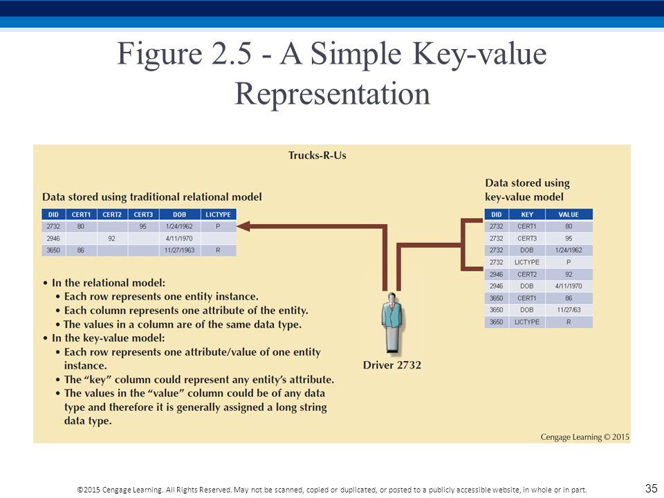 Figure 2.5 - A Simple Key-value Representation