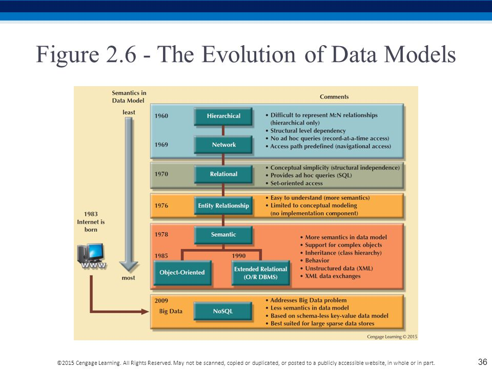 evolution of data models View evolution of data models from it 440 at minnesota state university, mankato evolution of database models what is a database model database model is a.