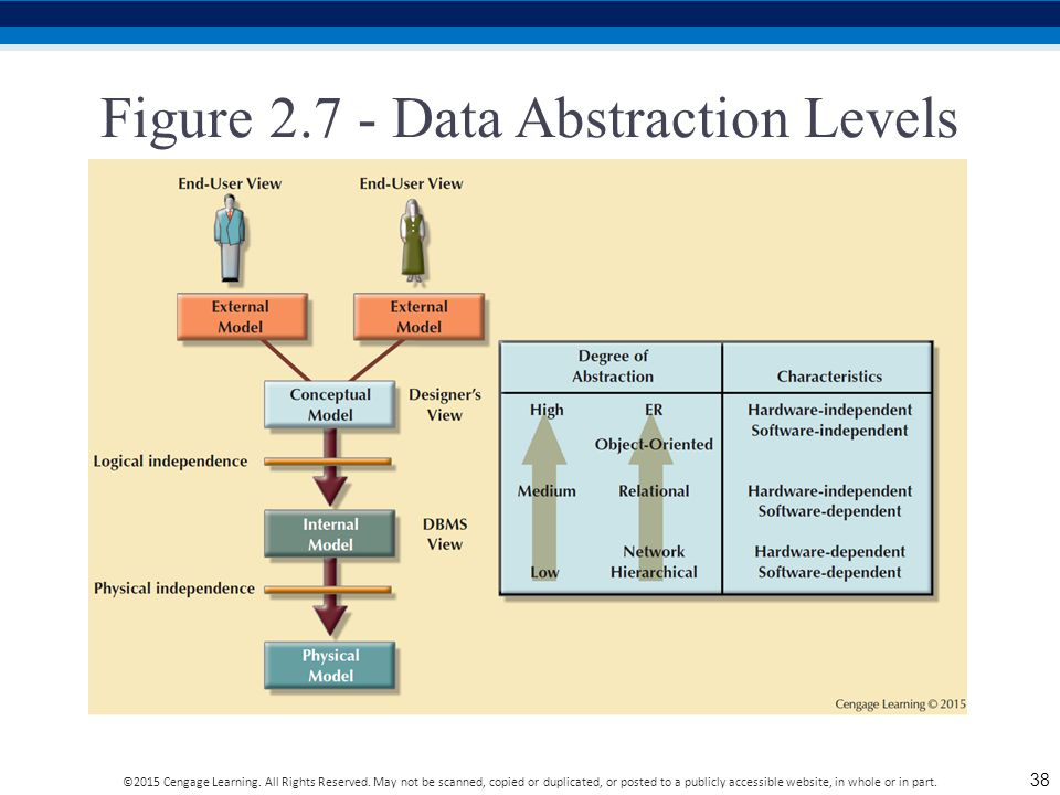 Figure 2.7 - Data Abstraction Levels