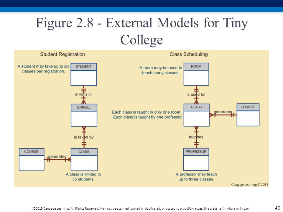 Figure 2.8 - External Models for Tiny College