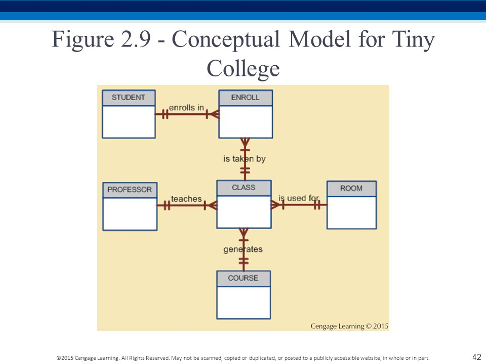Figure 2.9 - Conceptual Model for Tiny College