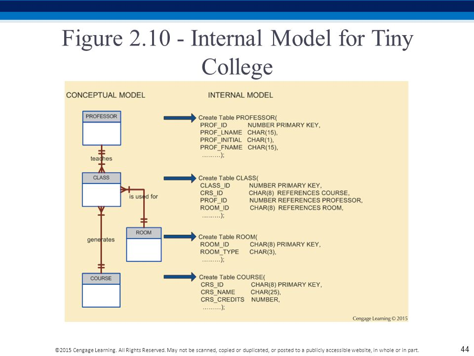Figure 2.10 - Internal Model for Tiny College