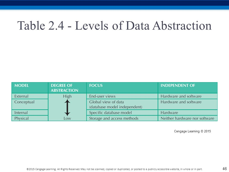 Table 2.4 - Levels of Data Abstraction