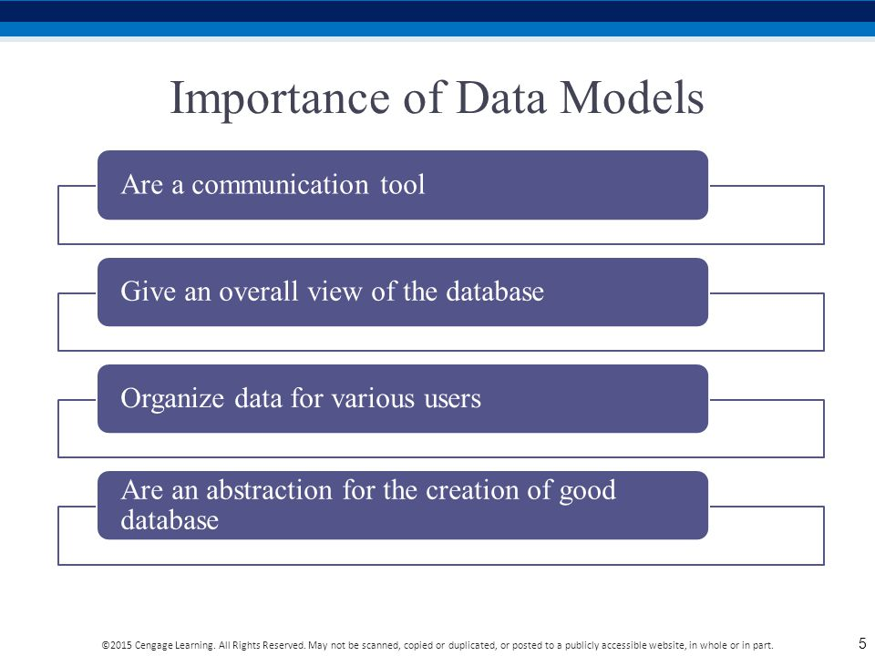 Importance of Data Models