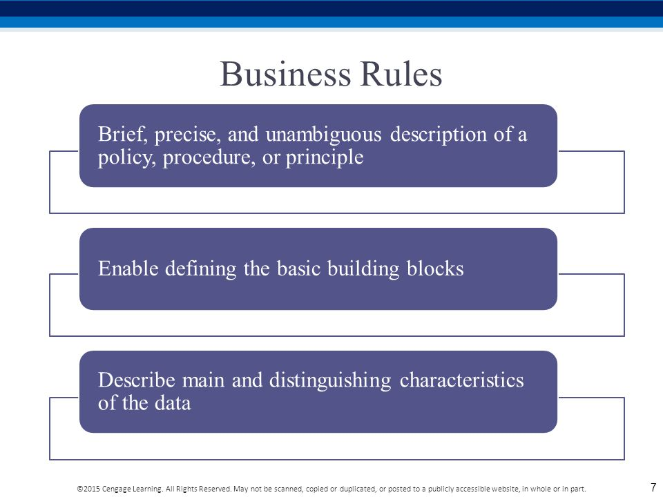 Business Rules Brief, precise, and unambiguous description of a policy, procedure, or principle. Enable defining the basic building blocks.