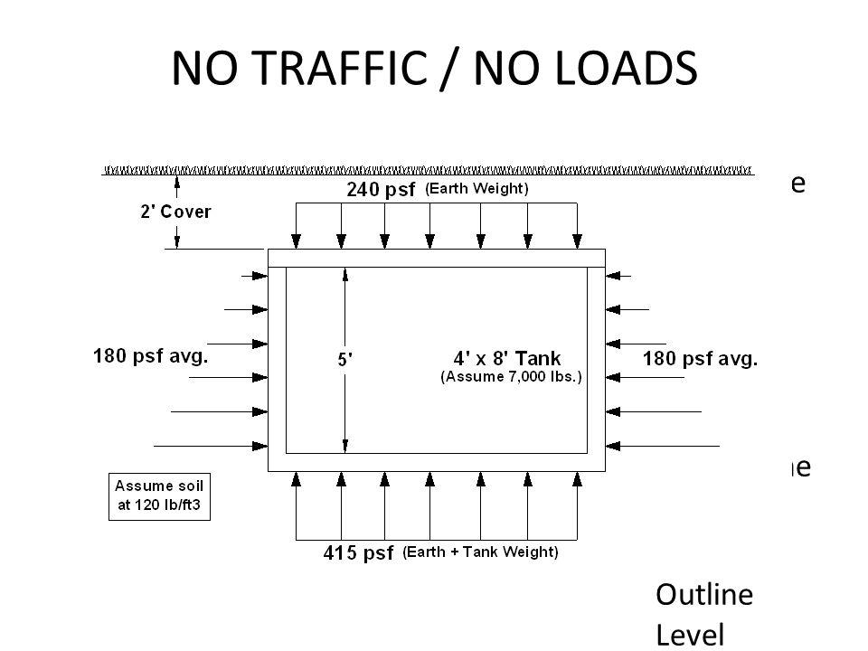 NO TRAFFIC / NO LOADS