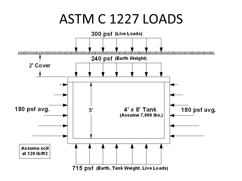 ASTM C 1227 LOADS
