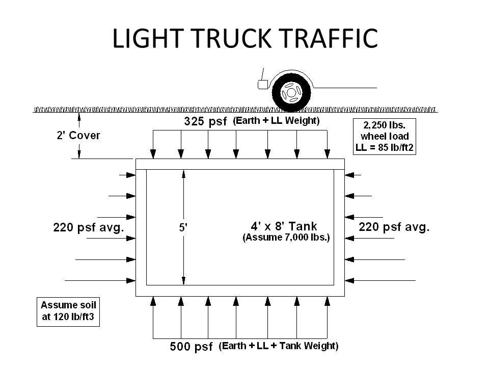LIGHT TRUCK TRAFFIC