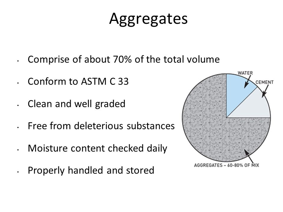 Aggregates Comprise of about 70% of the total volume