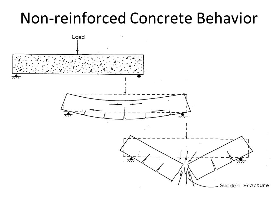 Non-reinforced Concrete Behavior