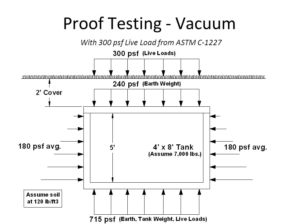 Proof Testing - Vacuum With 300 psf Live Load from ASTM C-1227