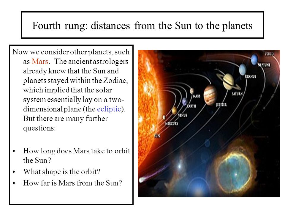Fourth rung: distances from the Sun to the planets