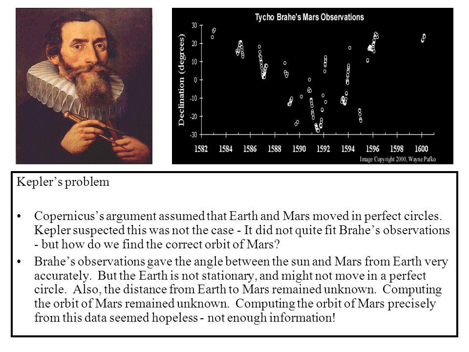 Kepler's problem