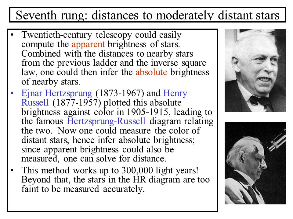 Seventh rung: distances to moderately distant stars