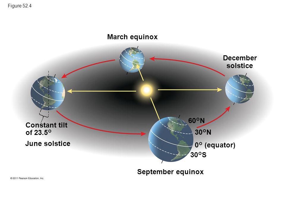 March equinox December solstice 60°N Constant tilt of 23.5° 30°N