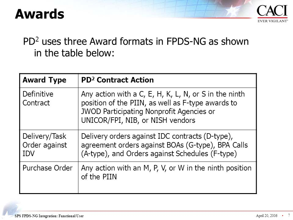 Awards PD2 uses three Award formats in FPDS-NG as shown in the table below: Award Type. PD2 Contract Action.