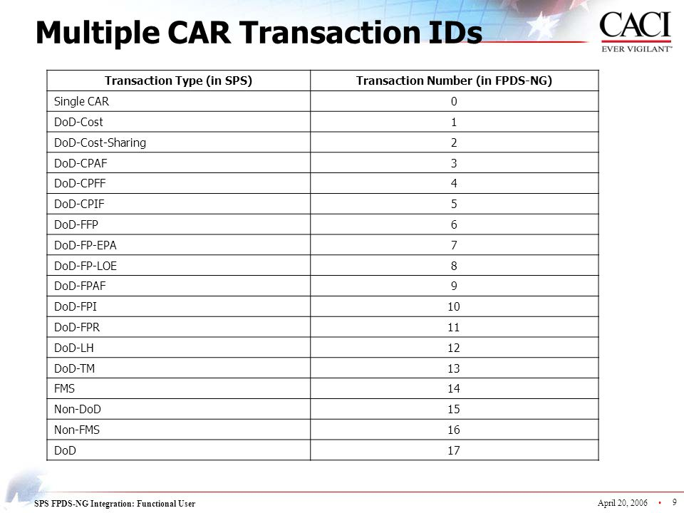 Multiple CAR Transaction IDs