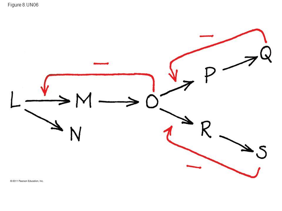 Figure 8.UN06 Figure 8.UN06 Appendix A: answer to Test Your Understanding, question 7 96