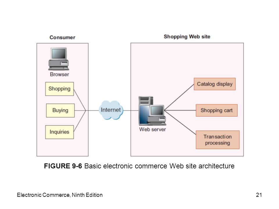 FIGURE 9-6 Basic electronic commerce Web site architecture