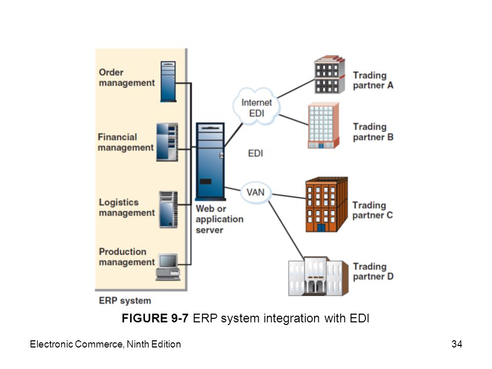 FIGURE 9-7 ERP system integration with EDI
