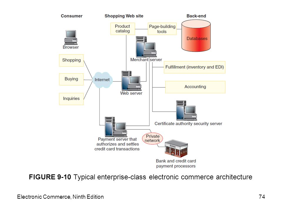 FIGURE 9-10 Typical enterprise-class electronic commerce architecture