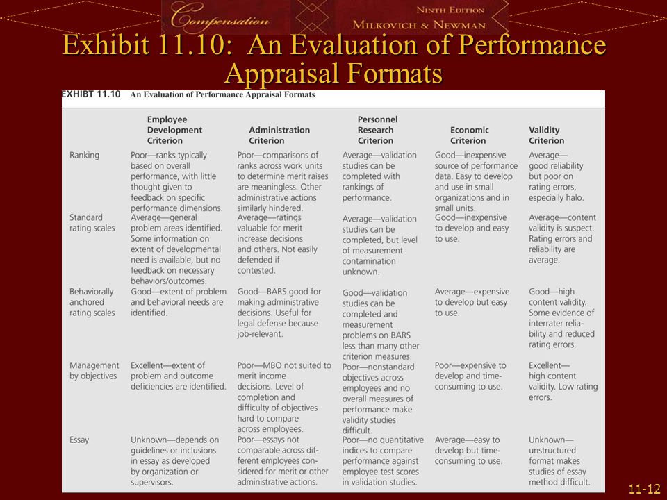 Exhibit 11.10: An Evaluation of Performance Appraisal Formats