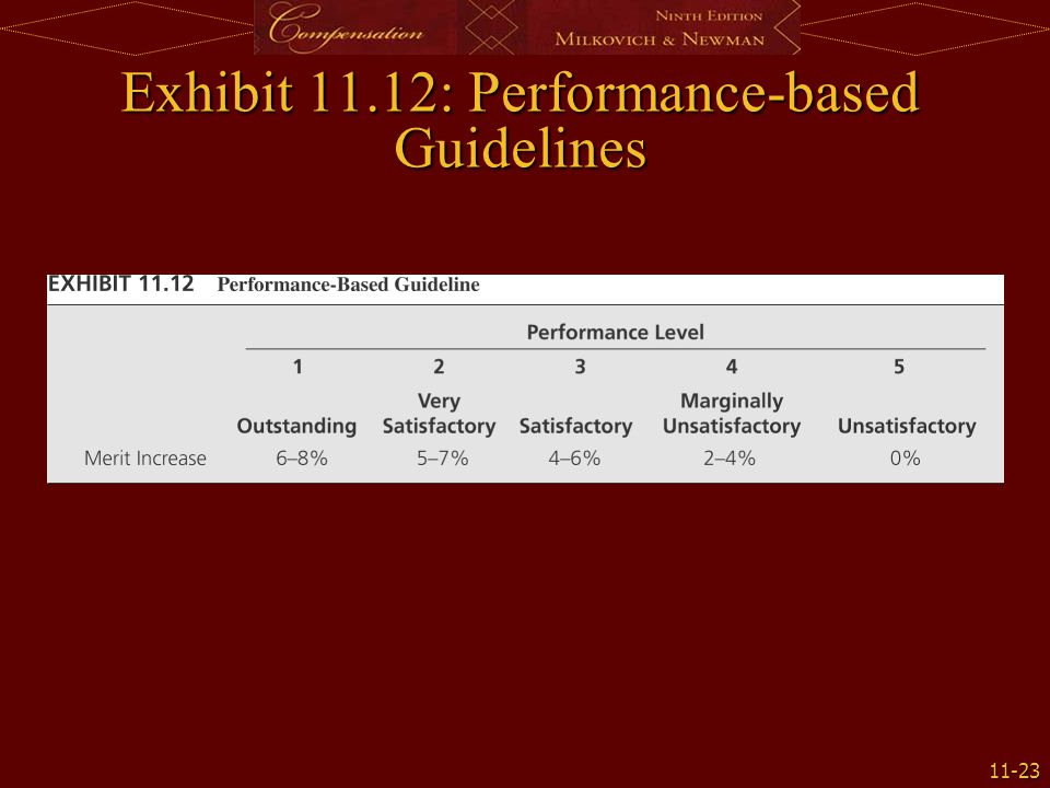 Exhibit 11.12: Performance-based Guidelines