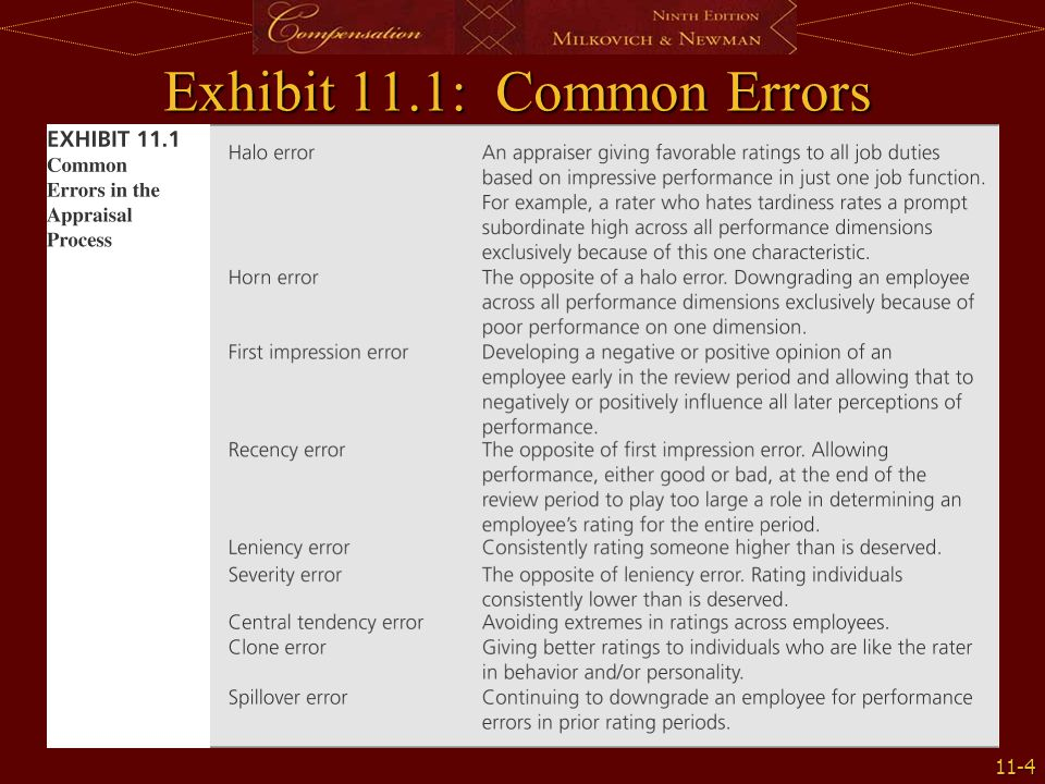 Exhibit 11.1: Common Errors in the Appraisal Process