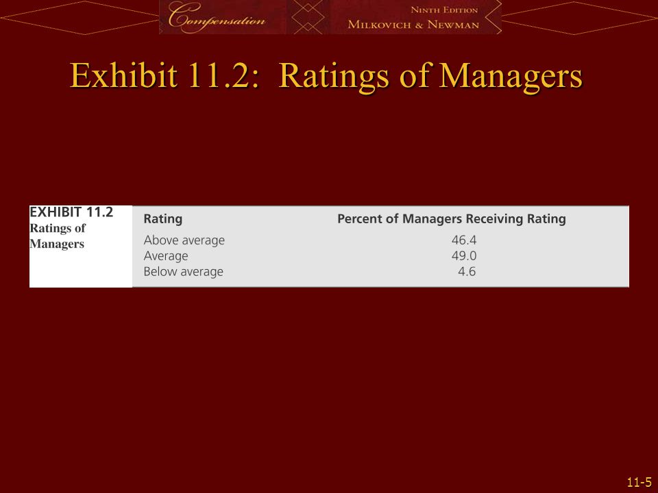 Exhibit 11.2: Ratings of Managers