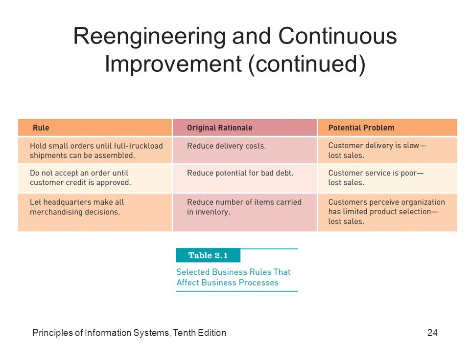 Reengineering and Continuous Improvement (continued)