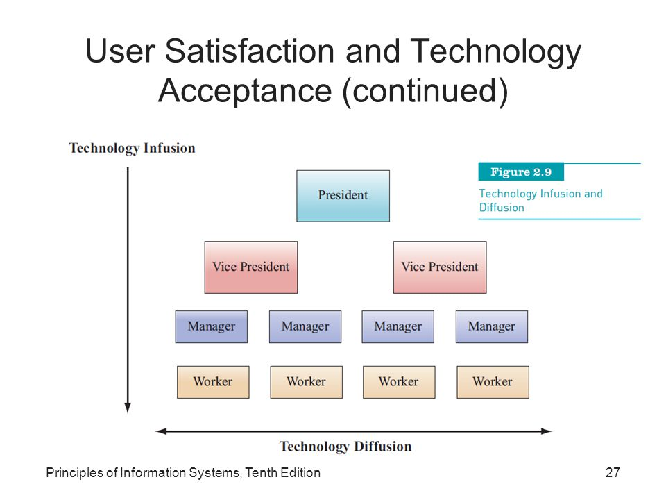 User Satisfaction and Technology Acceptance (continued)