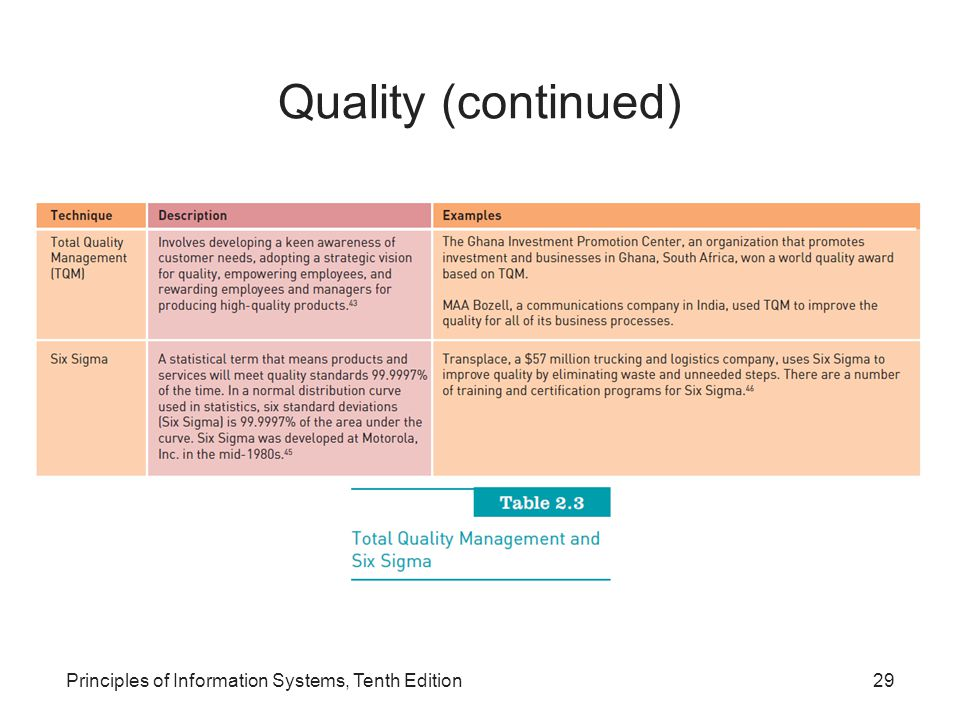 Quality (continued) Principles of Information Systems, Tenth Edition