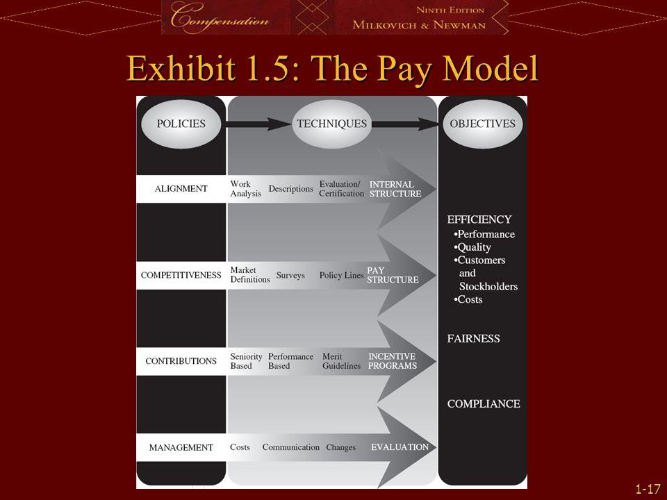 Exhibit 1.5: The Pay Model