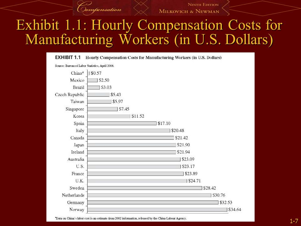 Exhibit 1.1: Hourly Compensation Costs for Manufacturing Workers (in U.S. Dollars)