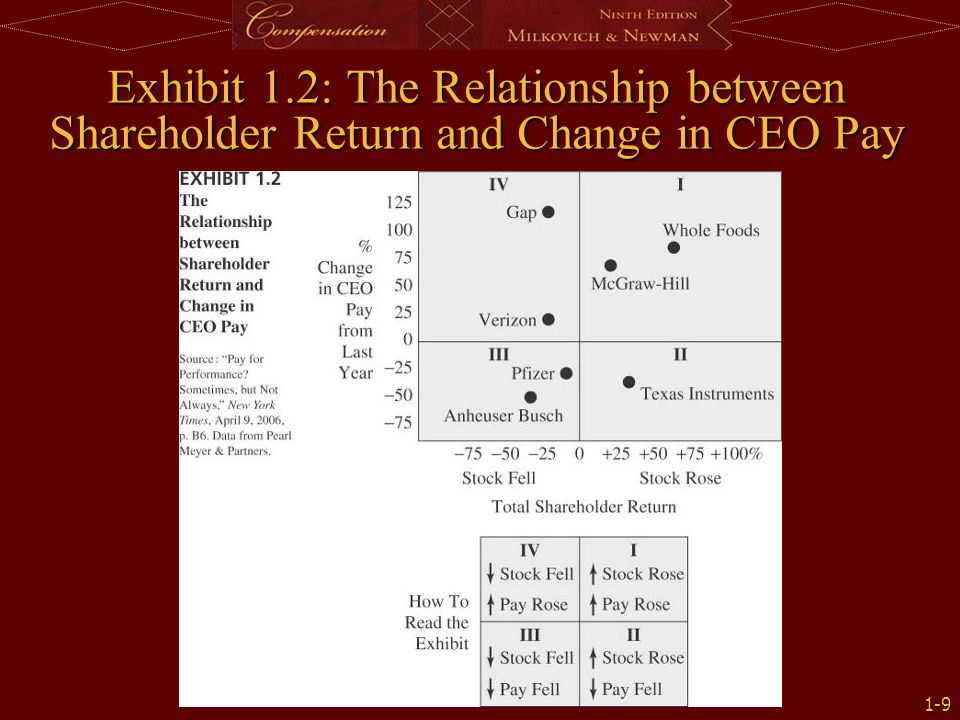 Exhibit 1.2: The Relationship between Shareholder Return and Change in CEO Pay