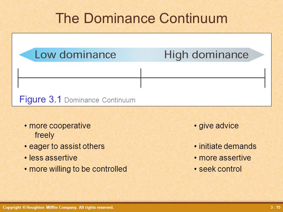The Dominance Continuum