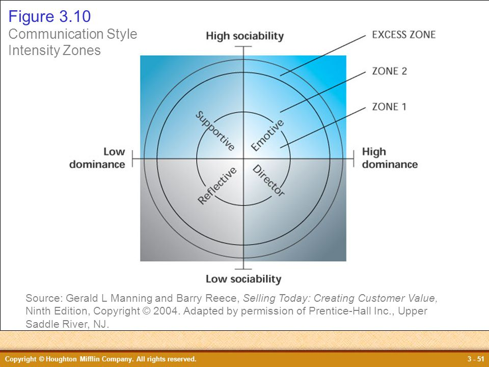 Figure 3.10 Figure 3.10 Communication Style Intensity Zones