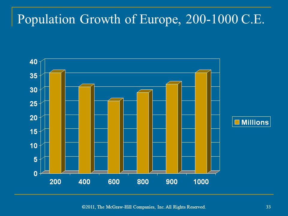 Population Growth of Europe, 200-1000 C.E.