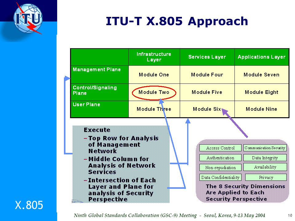 ITU-T X.805 Approach X.805